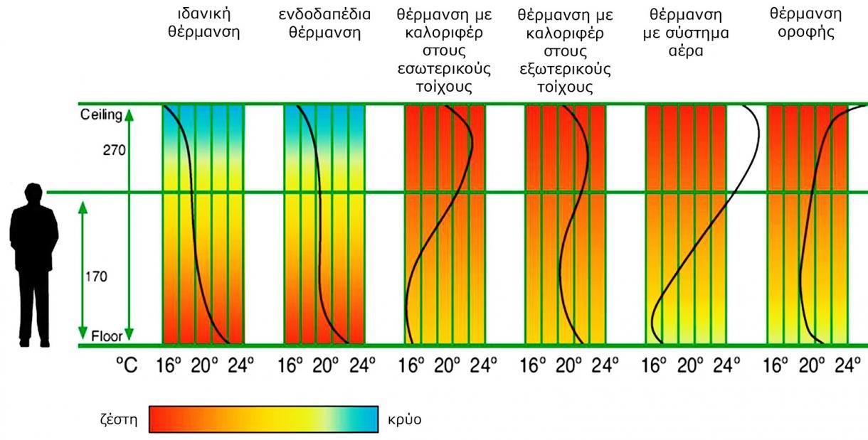 Κατανομή θερμοκρασίας στο χώρο