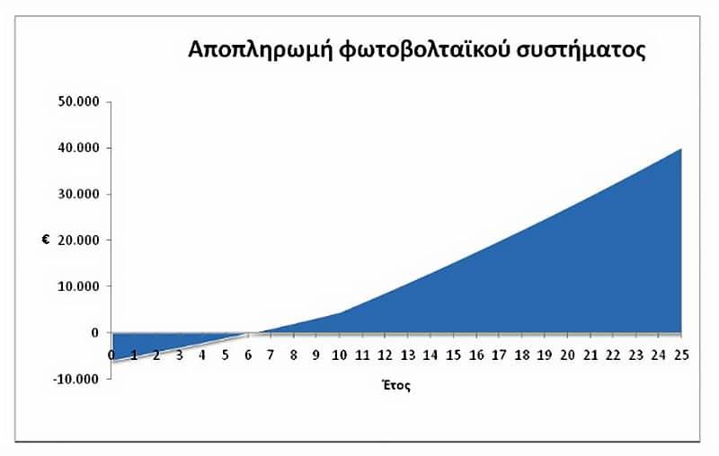 apopliromi-fotovoltaikou-sistimatos-2