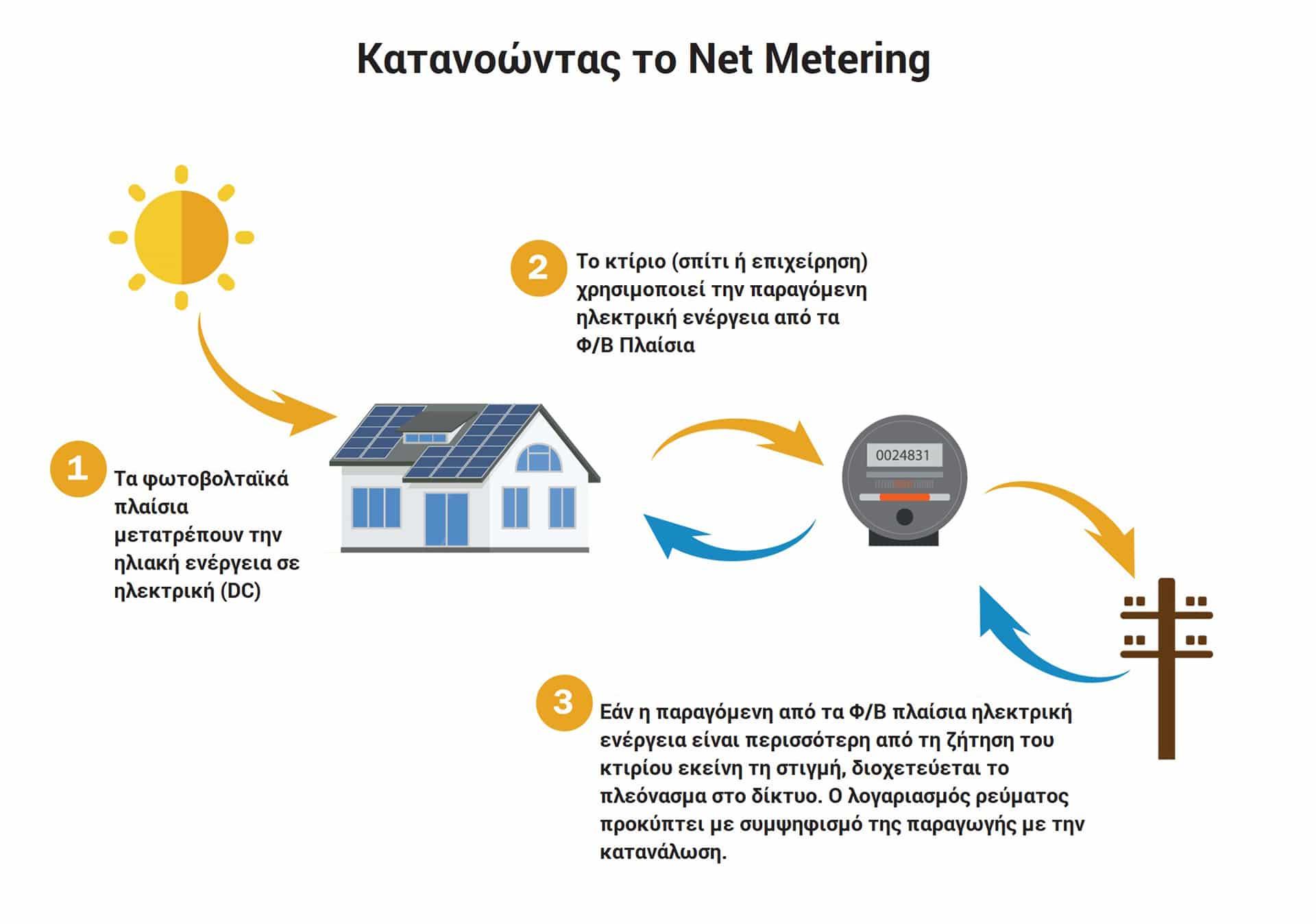 Κατανοώντας το Net Metering