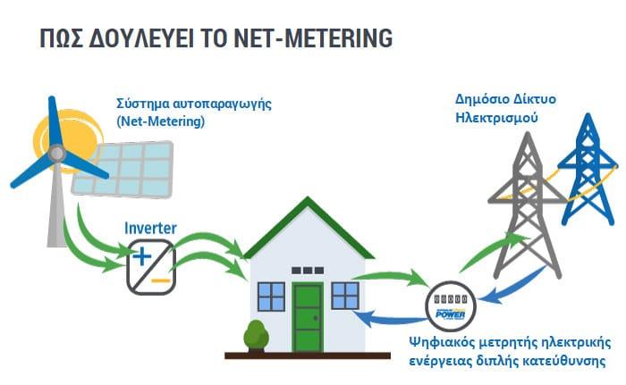 Πως δουλεύει το Net Metering