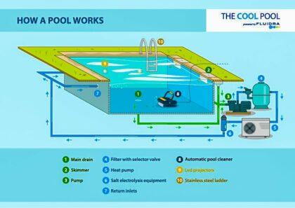 Πώς δουλεύει μια πισίνα